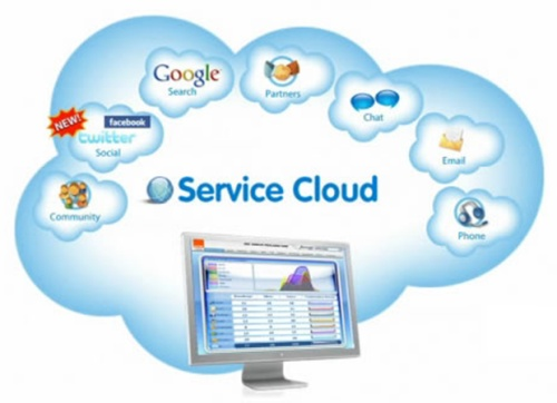Image result for cloud crm